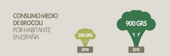consumo medio brocoli